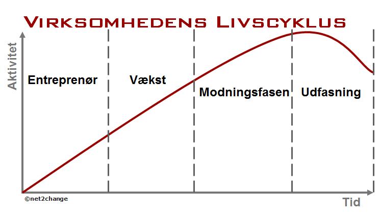 Virksomhedens livscyklus